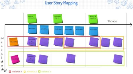 Impact / User Story Mapping training